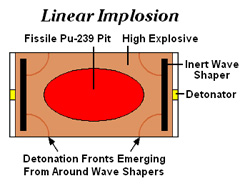 Linear_implosion_schematic